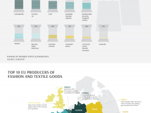 European Textiles and Fashion: Facts & Figures